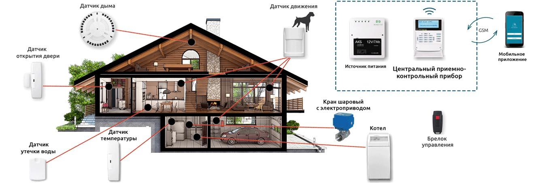 GSM сигнализация -Умный дом  в Боровске установка